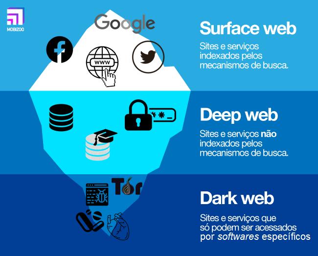 o que é deep web e como funciona